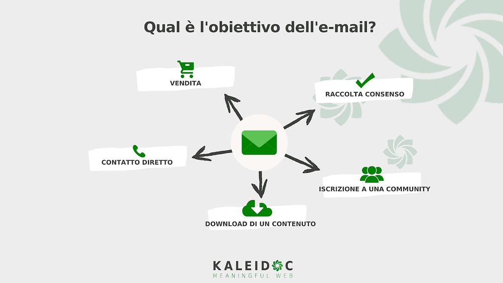 obiettivi-e-mail-marketing