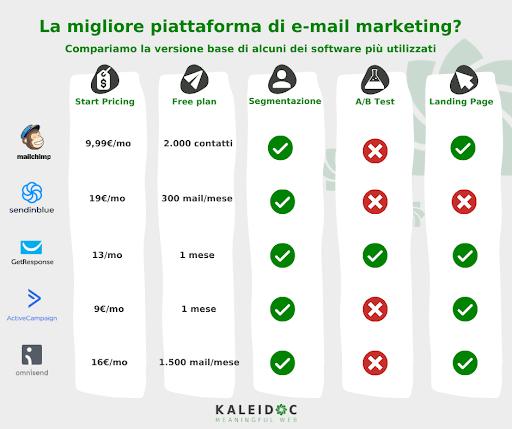 piattafome e-mail marketing