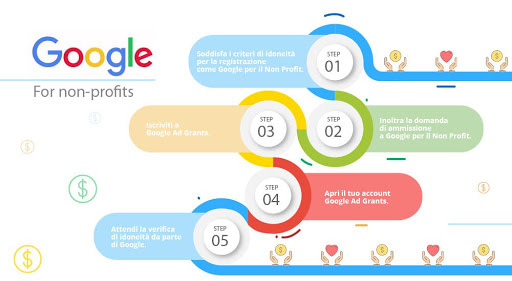 Attivare Google non profit